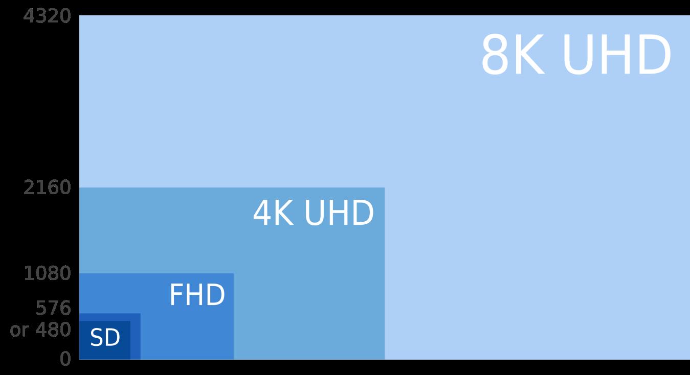 tecnologia 4k ultra alta definicion